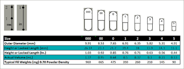 Capsule Size Chart Mg 55 Conclusive Capsule Size Chart Acg