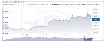 Chart Of Us Dollar Vs Canadian Dollar Canadian Dollar To Weaken As The Us Dollar Strengthens