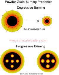 Black Powder Pressure Chart How Fast Does Black Powder Burn