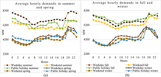 Weekday Size Chart Average Hourly Demand Profile For Weekdays Weekends And
