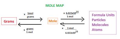 How Many Molecules Of Chalk Ms Goodrichs Science Class Blog