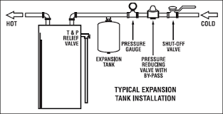 water heater expansion tank cost. Unique Tank Safety Expansion Tank Diagram From Anthony Plumbing Heating U0026 Cooling Throughout Water Heater Expansion Tank Cost