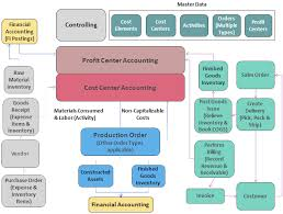 Diagram Of The Typical Business Processes Associated With