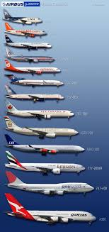 Boeing Aircraft Size Chart Boeing And Airbus Picture Comparison Handy When Plane
