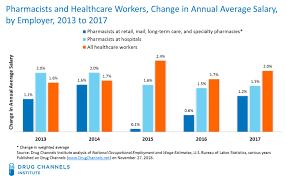 Job Chart Of Pharmacist Drug Channels Pharmacist Salaries Keep Rising Hospitals