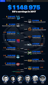 eg s results for the current year dota2