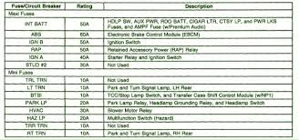2001 chevy tahoe fuse box diagram new chevrolet tahoe gmt400 mk1 2001 chevy tahoe fuse box diagram fresh 2001 chevy tahoe fuse diagram unique best 20 amp