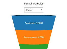 Creating Funnel Charts Using Svg And D3 Js D3 Funnel Css