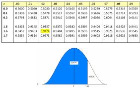 Standard Deviation Chart Z Score 1 2 Probability Distribution Statistics Libretexts