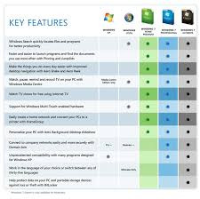 Windows 7 Professional Feature To Feature Comparison Chart