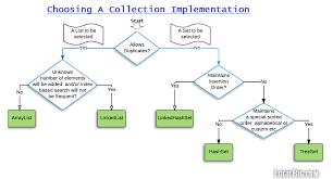 java data structures cheat sheet choosing png