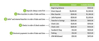 Transaction Posting Information Regions