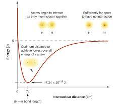 Energy Bond Chart 8 1 Valence Bond Theory Chemistry