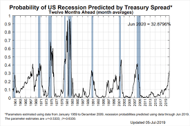 Us Recession Watch What The Us Yield Curve Is Telling Traders