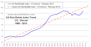 Us Real Estate Index Long Term Chart Co Denver About Inflation