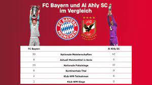 7 Zahlen & Fakten zu Al Ahly - FC Bayern