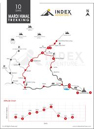 Mardi Himal Trekking Trek Map And Altitude Graph Index