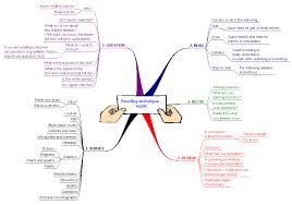 study skills resources sq3r mindmap