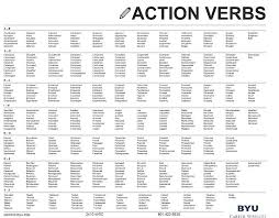 strong action words for resumes resume action words resume action words  printable download good action words