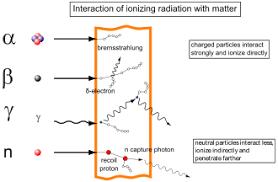 Types Of Radiation Chart Ionizing Radiation Wikipedia