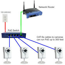 poe for ip camera Cat5e Poe Wiring Diagram multiple camera poe switch Cat5 Network Wiring Diagrams