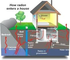 radon mitigation system diy. Radon Mitigation System Diy Our Staff Is Very Educated On The Matters Of Crawl Space And . D