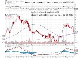 Star Options Chart 2017 Option Trading Strategies For Stock Symbol Ha Stock