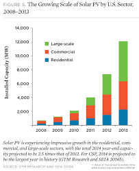 solar power on the rise the technologies and policies behind a chart growth of solar pv by u s sector