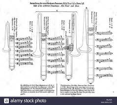 1863 Wirth Trombone Slide Position Chart Stock Photo