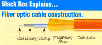 Fiber Optic Cable Diameter Chart Fiber Optic Cable Single Mode Multi Mode Tutorial