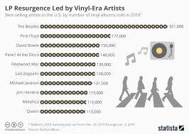 Chart Lp Resurgence Led By Vinyl Era Artists Statista