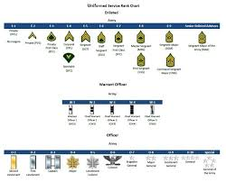 Navy Enlisted Pay Chart Military Ranks Insignia Charts