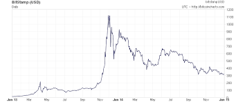 Bitcoin News Update Chart Of Bitcoin Value Over Time
