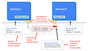 google infrastructure security design overview solutions service identity and access management the infrastructure provides service identity automatic mutual authentication encrypted inter service communication