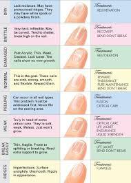 Jessica Nail Analysis Chart In 2019 Fingernail Health