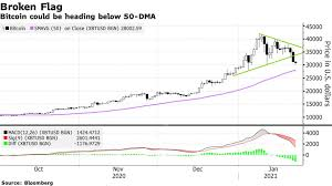 This would fully decentralized bitcoin. Bitcoin Btc Usd Worst Week Since March Rattles Faith In Crypto Boom Bloomberg