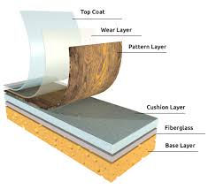types of flooring vinyl. Wonderful Types Types U0026 Styles Of Vinyl Flooring  2018 Cost Guide Guide Vinyl  Flooring Inside Of