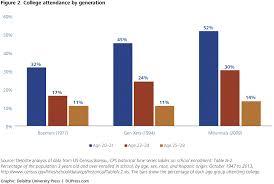 understanding millennials and generational differences deloitte  understanding millennials and generational differences deloitte insights