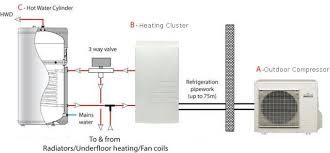 heat pumps compared herschel infrared heating