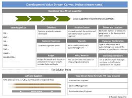 Business Value Delivered Chart Value Streams Scaled Agile Framework