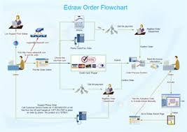Easy Flowchart Tools
