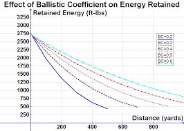 6 5 Creedmoor Vs 308 Ballistics Chart File Effect Of Bc On Energy Retained Jpg Wikimedia Commons
