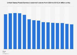 Usps Mail Volume 2019 Statista