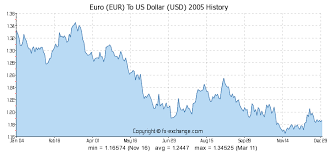Euro Vs Dollar Historical Chart Euro Dollar Exchange Rate 20 Years