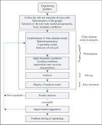 Rotary Kiln Finite Element Analysis Flow Chart Download