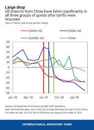 The Impact Of Us China Trade Tensions Imf Blog