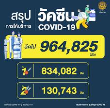 สรุปข้อมูล การฉีดวัคซีนโควิดของไทย เทียบ 9 เพื่อนบ้านอาเซียน