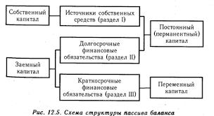 Анализ наличия состава и динамики источников формирования  Анализ наличия состава и динамики источников формирования капитала предприятия