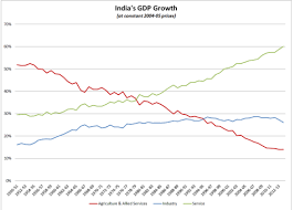 Indian Gdp Chart Economic History Of India Wikipedia
