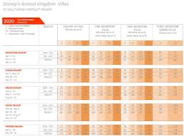 Aulani Points Chart 2020 Animal Kingdom Dvc Sales